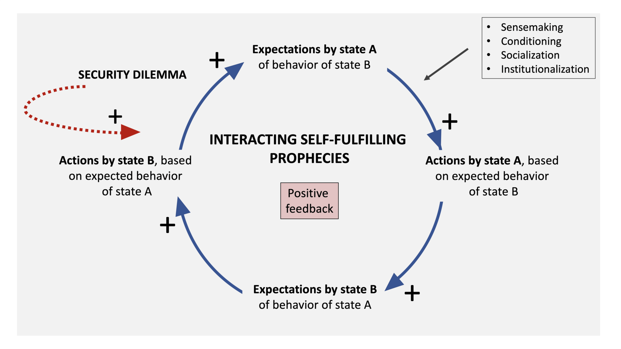 Interacting self-fulfilling prophecies: Buildup of tensions