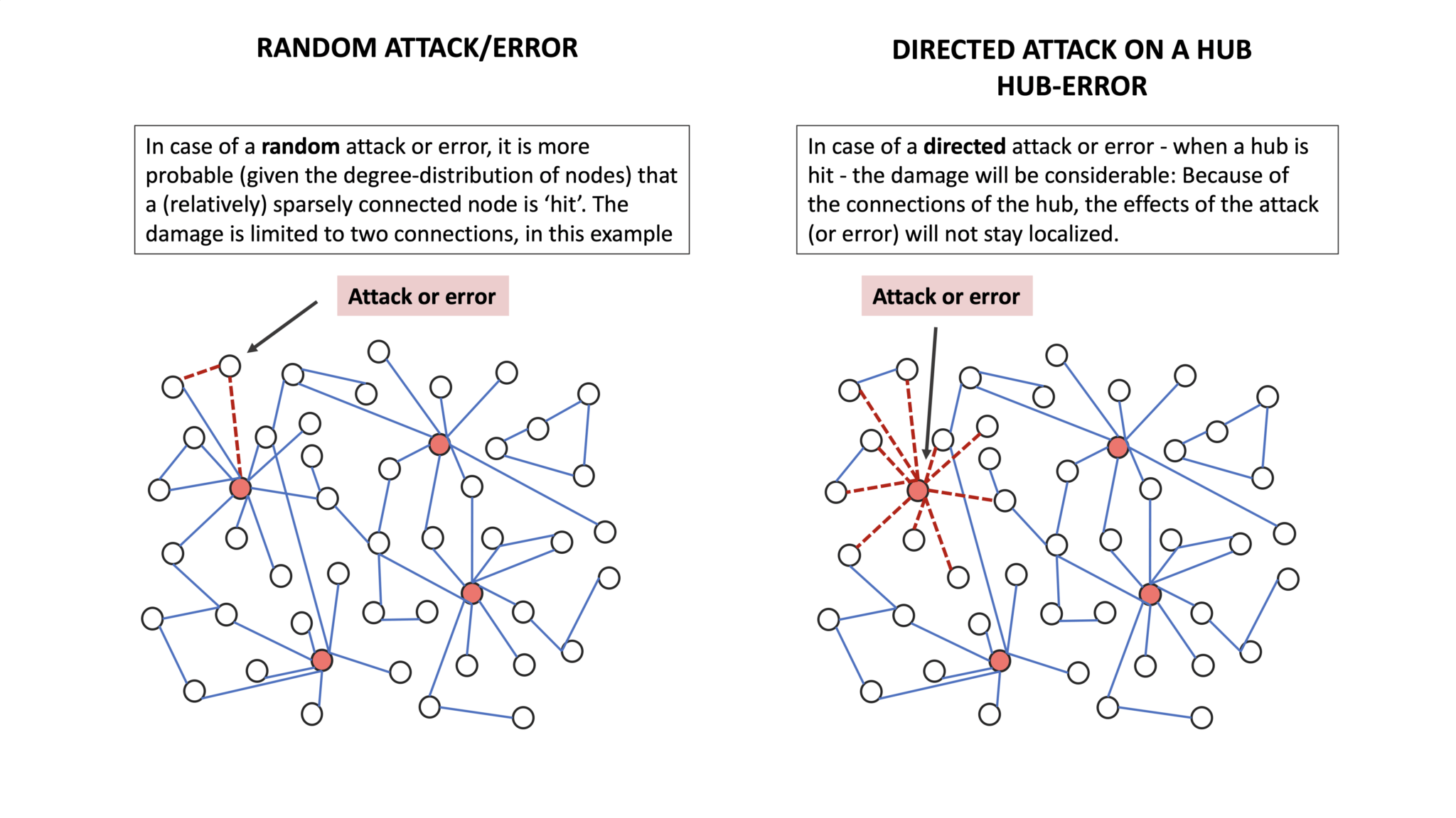 Attack Tolerance of Networks