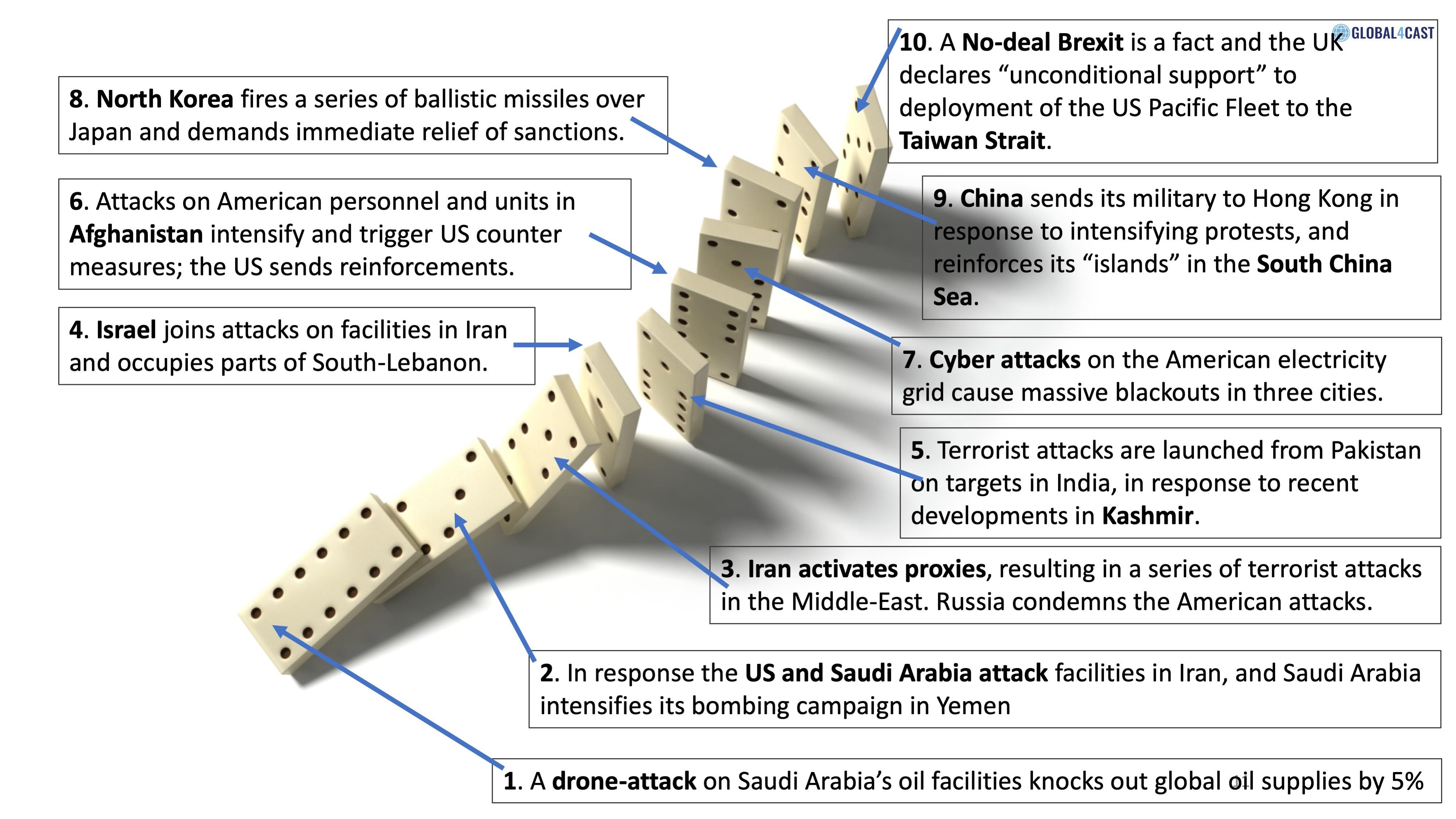 American and Saudi retaliation against Iran can cause a dramatic escalation