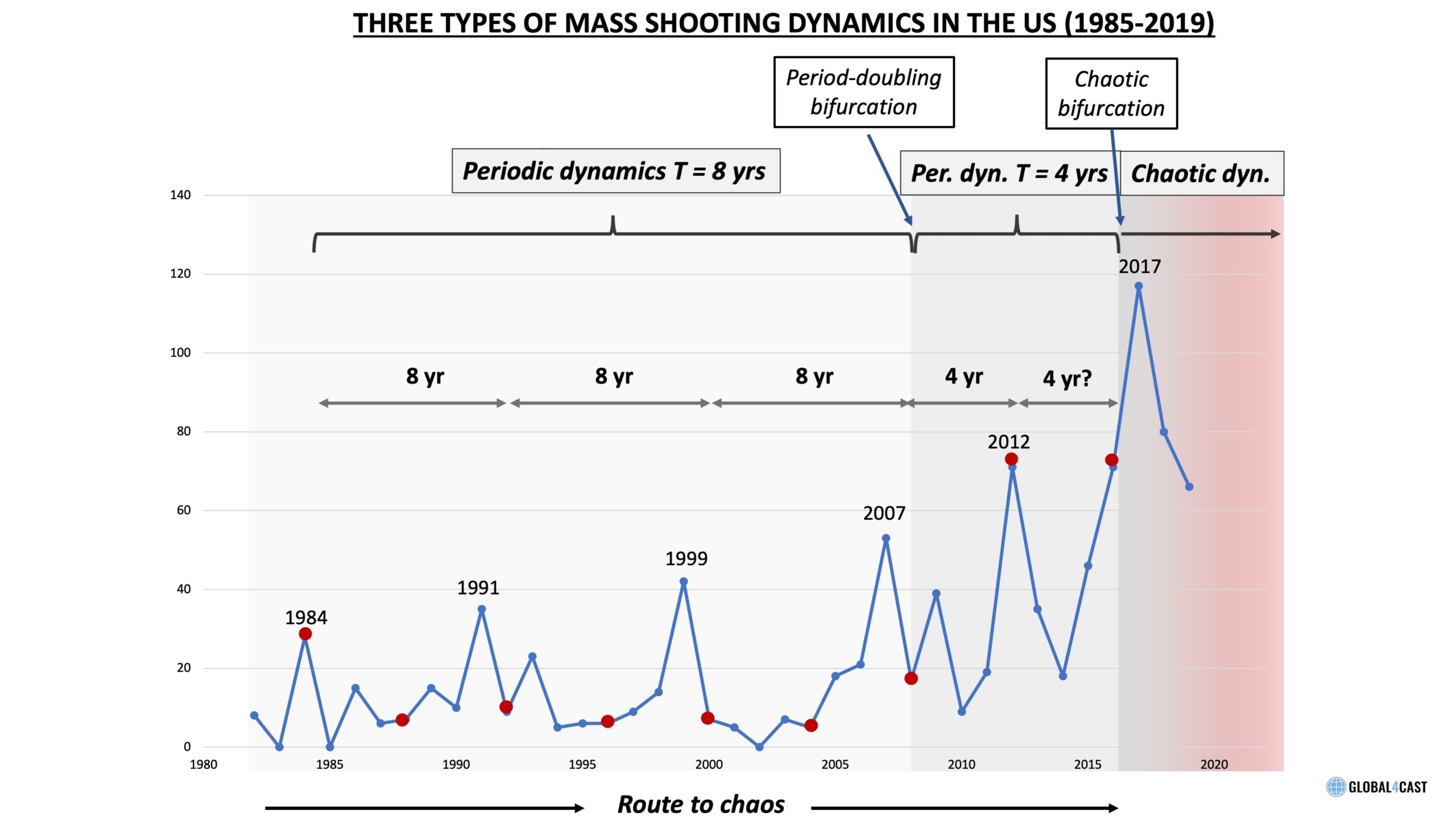 Mass Shooting Cycles in American Society (1982-2019) and the Route to Chaos