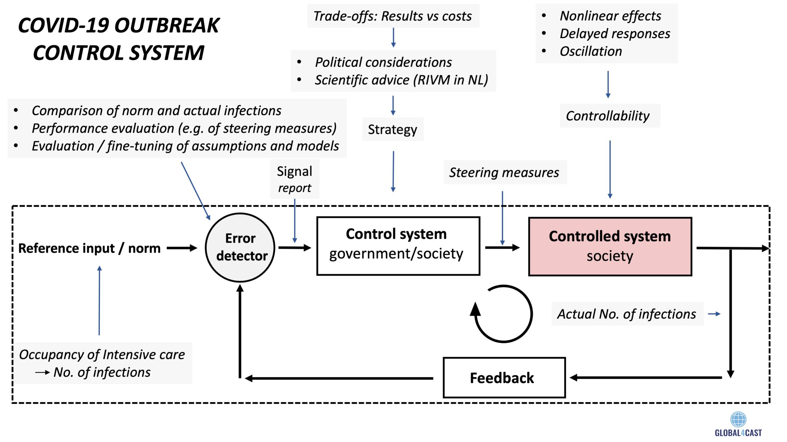 A Simple Coronavirus Outbreak Management System